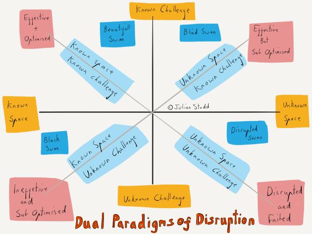 Dual Paradigms of Disruption