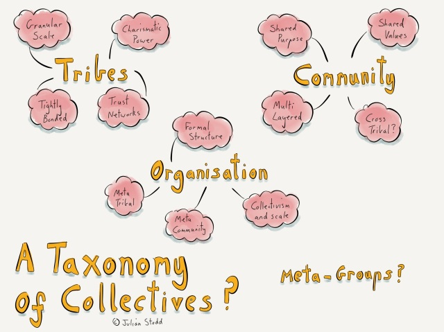 Taxonomy of Community