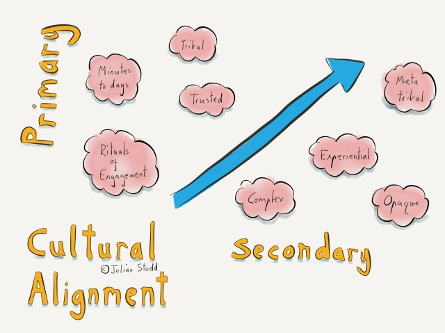 Primary Cultural Alignment