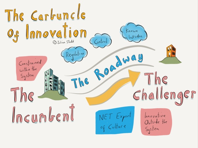 The Carbuncle of Innovation
