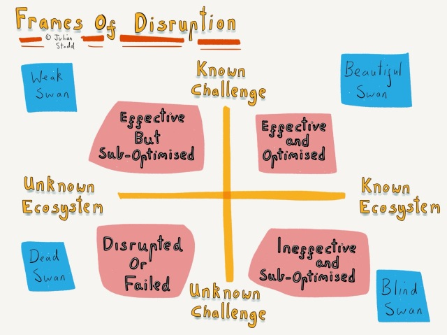 Dimensions of Disruption v2