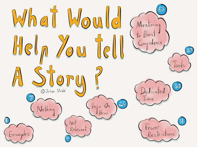 What Would Help You Tell A Story?