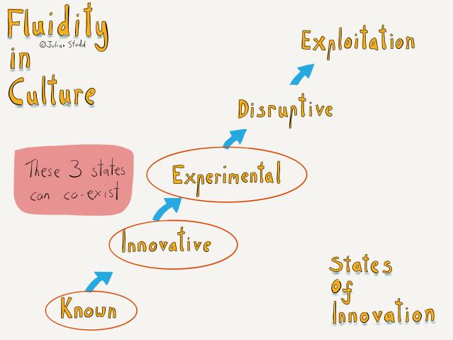Cultural Agility for Innovation