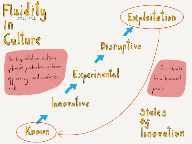 Cultural Agility - innovation and disruption