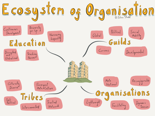 Organisational Design in the Social Age