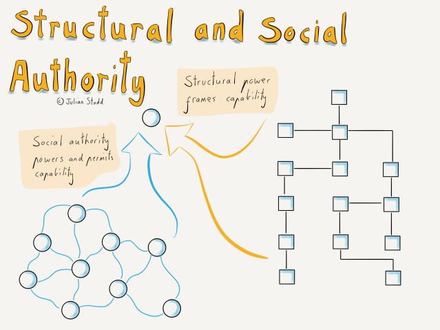 Social Leadership: Structural and Social Authority