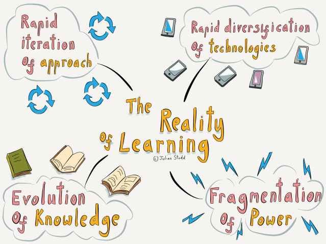 The Reality of Learning
