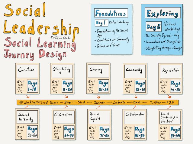 Social Leadership: #WorkingOutLoud on a Virtual Programme
