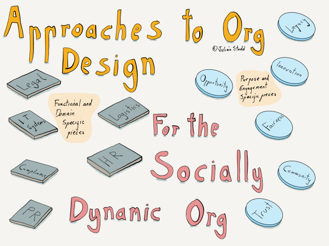 The Socially Dynamic Organisation - Building Blocks