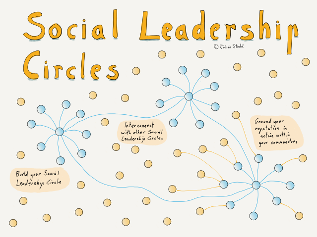 Social Leadership Circles