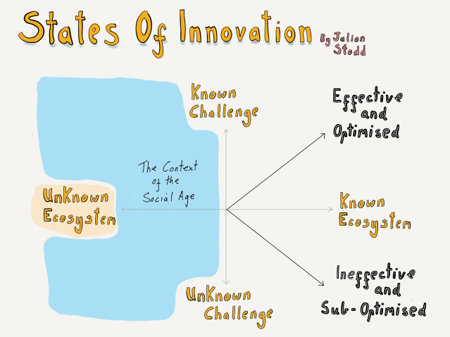 States of Innovation