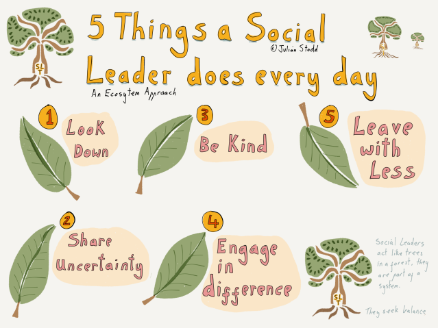 Five things a Social Leader does every day