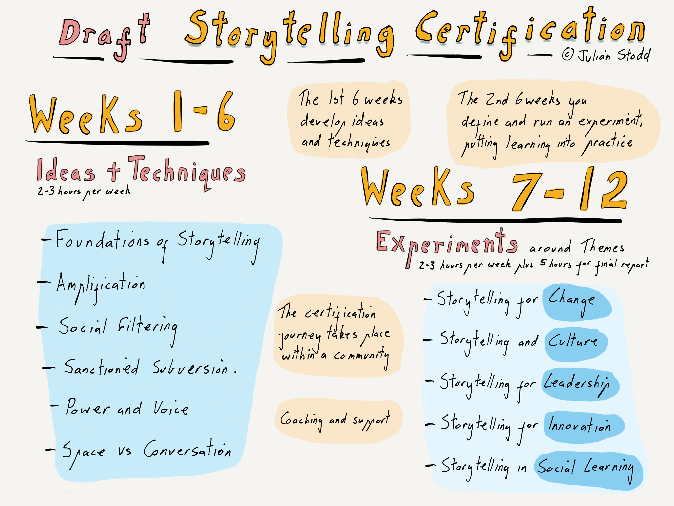 Social Leadership Storytelling Certification Workingoutloud