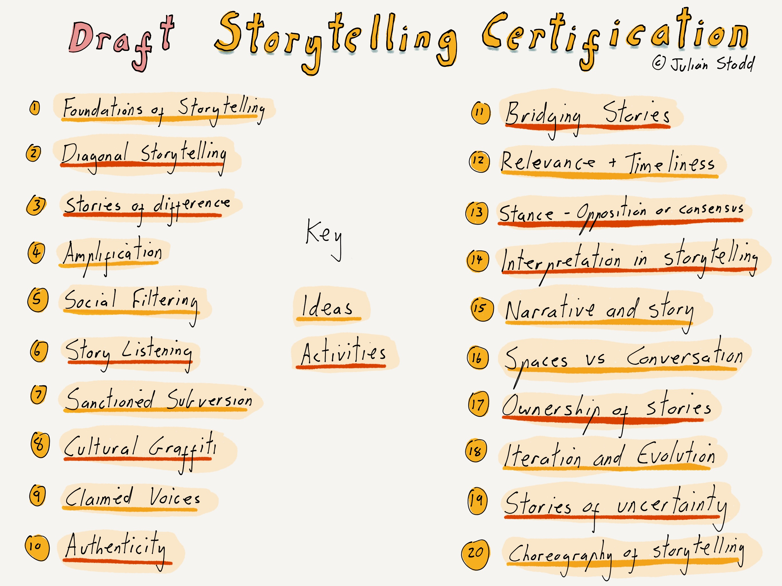 Workingoutloud On Social Leadership Storytelling Certification