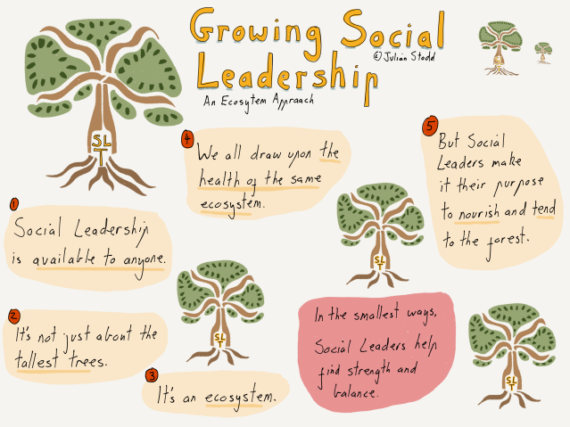 A Forest of Social Leaders