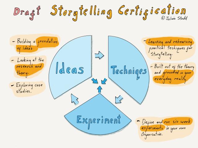 Mechanisms of Storytelling Certification