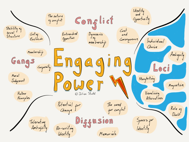 Engaging Power: Loci