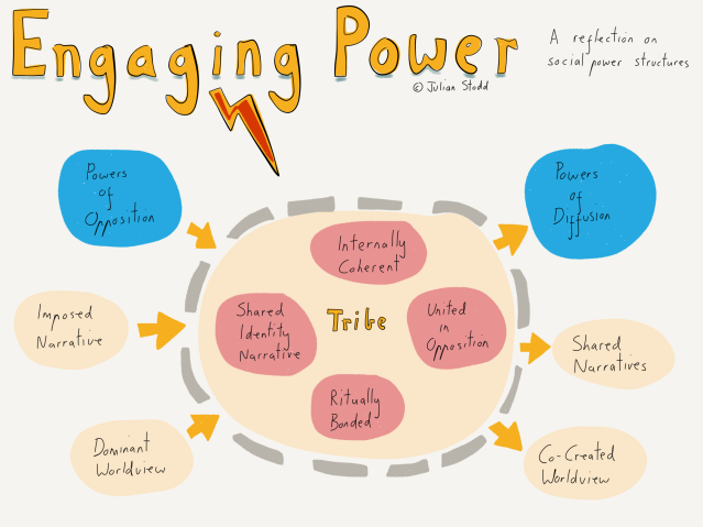 Engaging Power