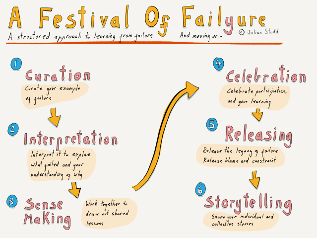 A Festival of Failure