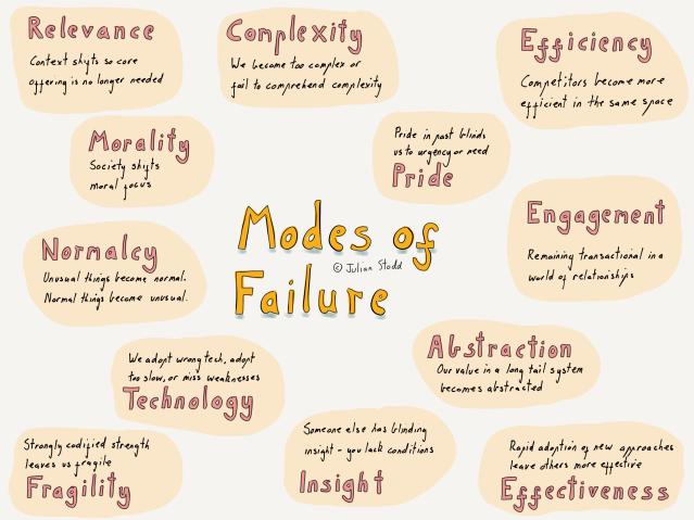 12 Modes of Failure