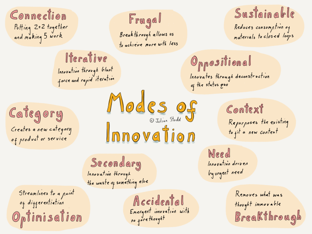 12 Modes of Innovation