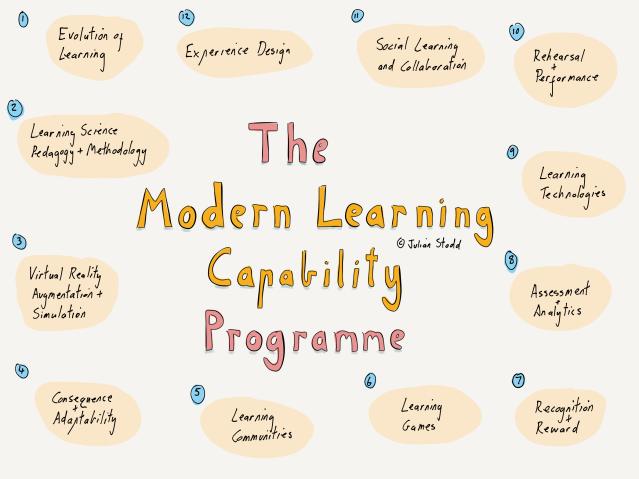 Modern Learning Capability Framework
