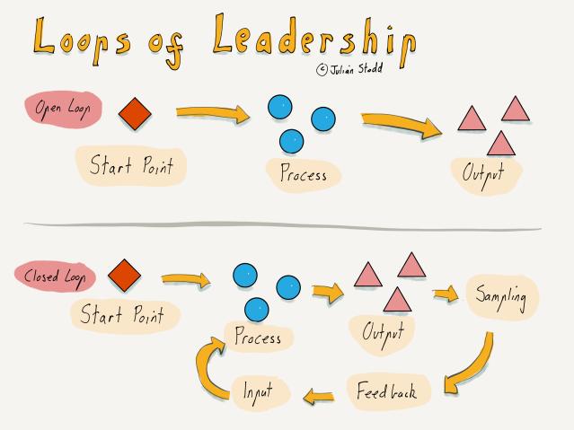 Loops of Leadership