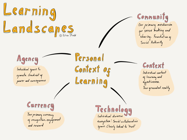 Learning Landscapes
