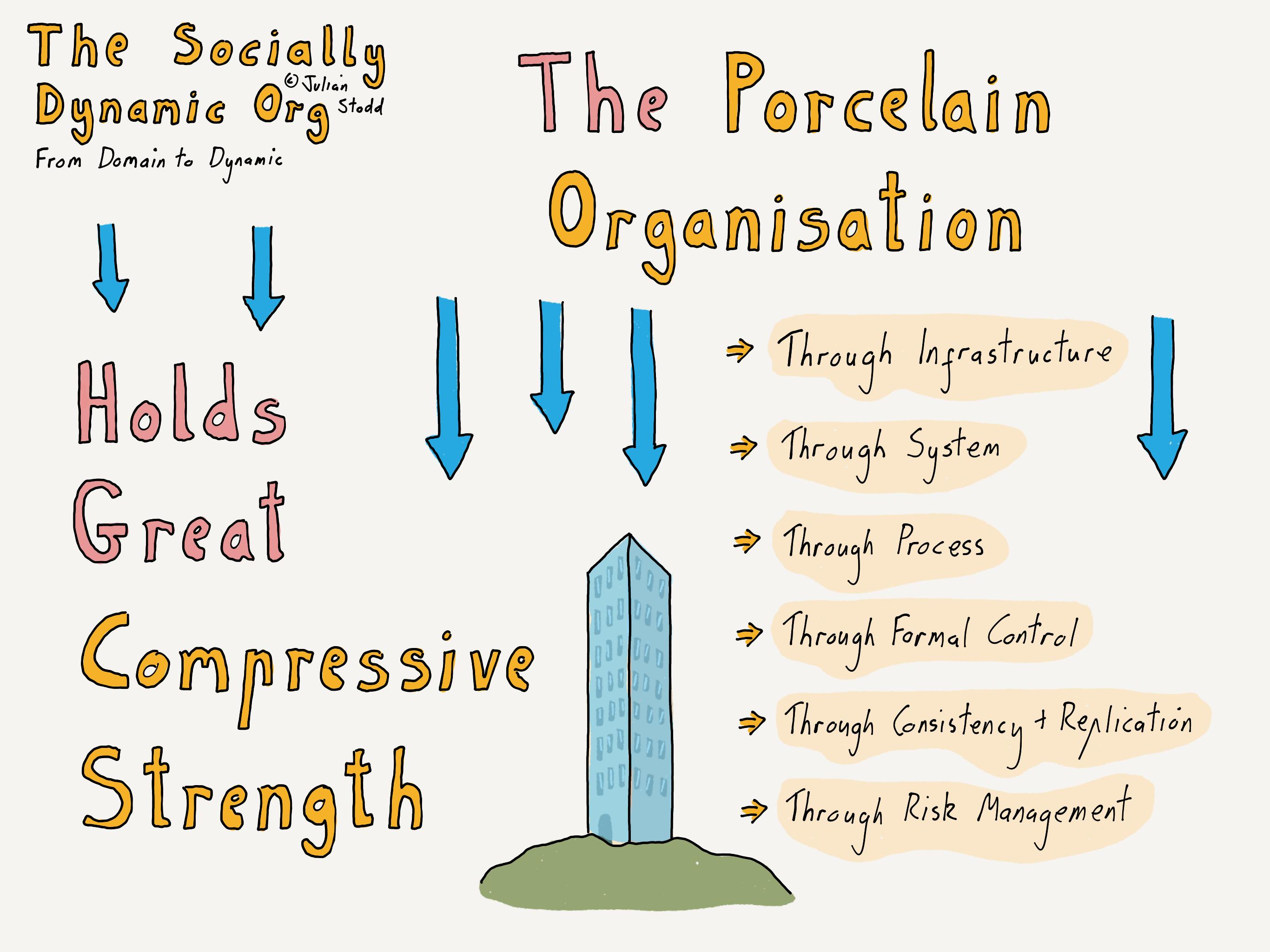 The Porcelain Organisation [Domain to Dynamic Pt 6]  Julian