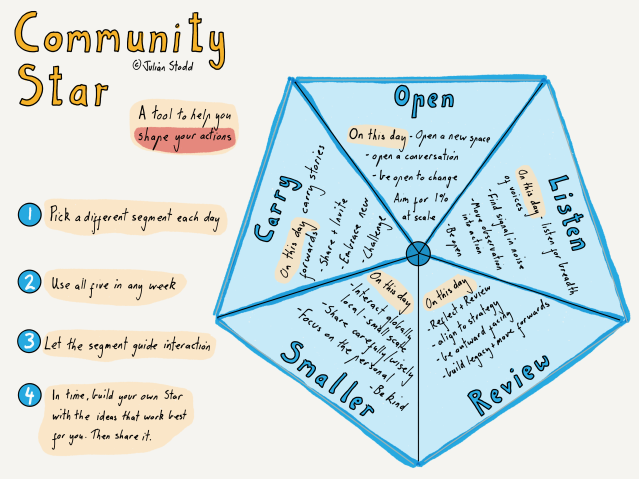 The Community Star