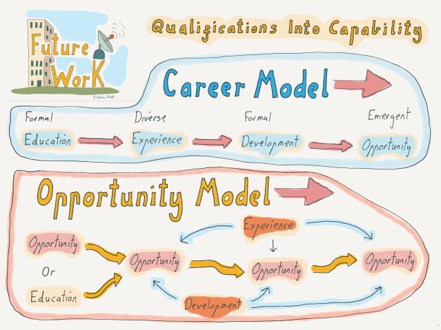 FutureWork - Qualification into Capability