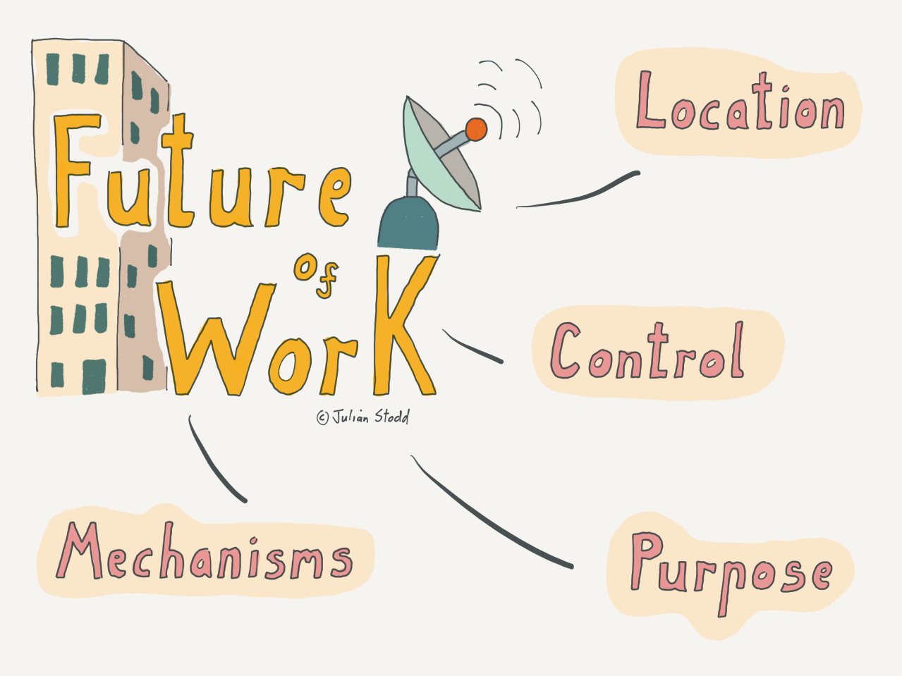 Future of Work – Battle Lines